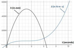 action graph final