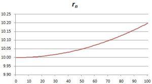 r graph