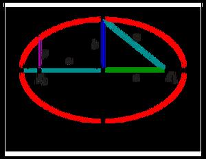 latus reactum 2
